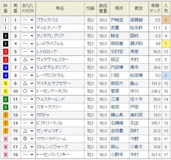 青葉賞2015予想印
