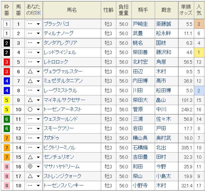 青葉賞2015予想!大穴マサハヤドリームの一発!