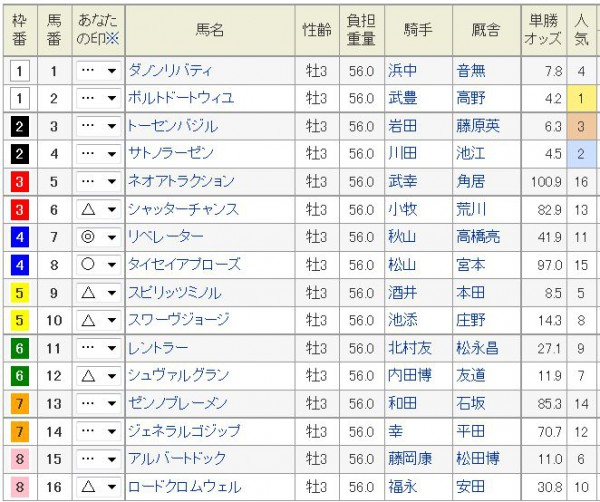 京都新聞杯2015予想印