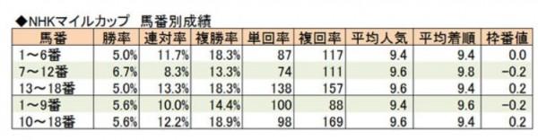 NHKマイルC馬番別成績