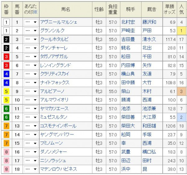 NHKマイルC2015日曜早朝オッズ