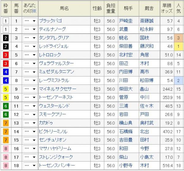 青葉賞2015枠順、出馬表