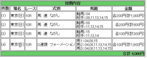 日本ダービー2015馬券