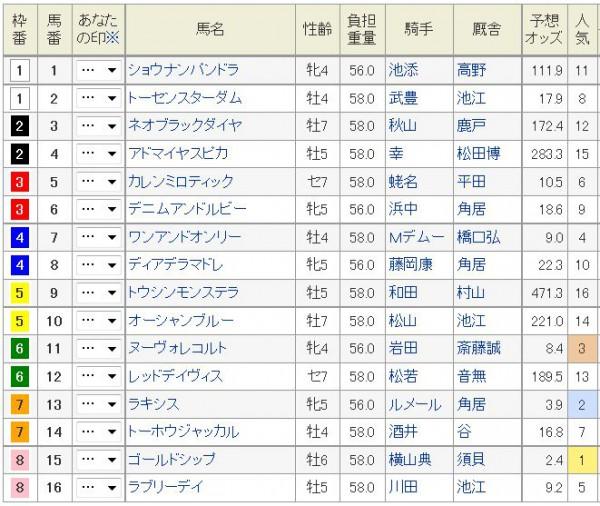 宝塚記念2015枠順