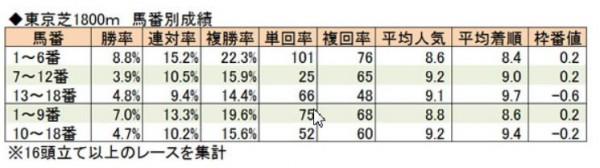 東京1800馬番別成績