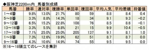 阪神2200馬番別成績