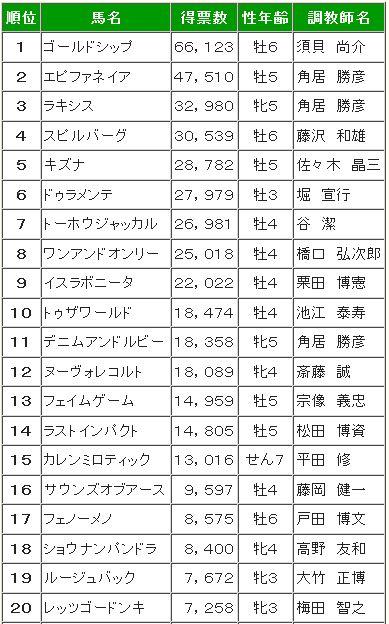 宝塚記念2015ファン投票最終結果