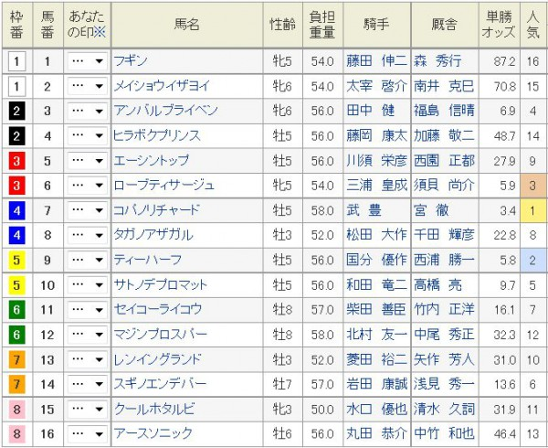函館SS2015土曜日オッズ