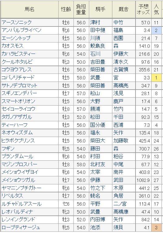 函館SS2015予想オッズ