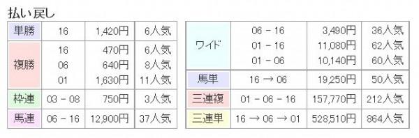 宝塚記念2015払い戻し