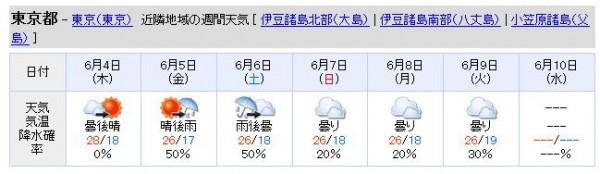 天気予報2015年6月3日
