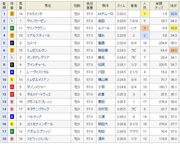 日本ダービー2015結果・着順