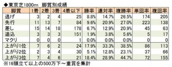 東京1800脚質別成績