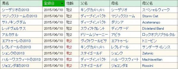 POG2015~2016浅次郎netkeiba