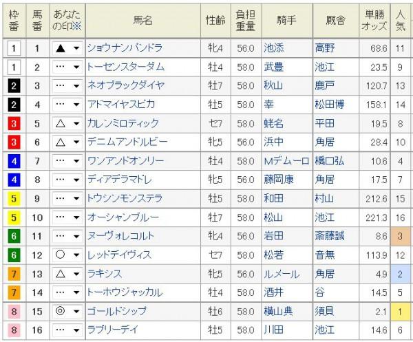 宝塚記念2015浅次郎予想