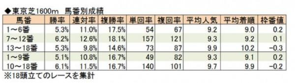 東京マイル馬番別成績2