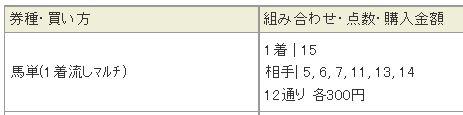 宝塚記念2015田沼の買い目