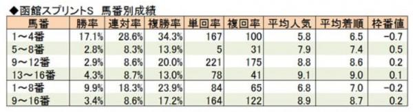 函館SS馬番別成績