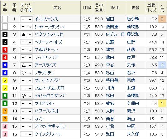 マーメイドS2015浅次郎予想印