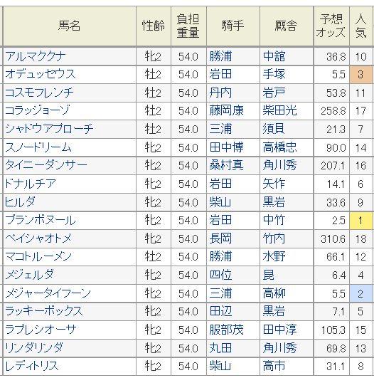 函館2歳S2015予想オッズ