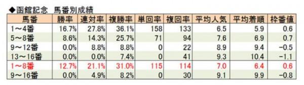 函館記念馬番別成績
