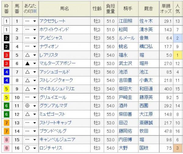 ラジオNIKKEI賞2015浅次郎予想