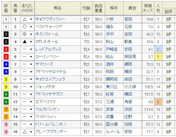 プロキオンS2015浅次郎予想印