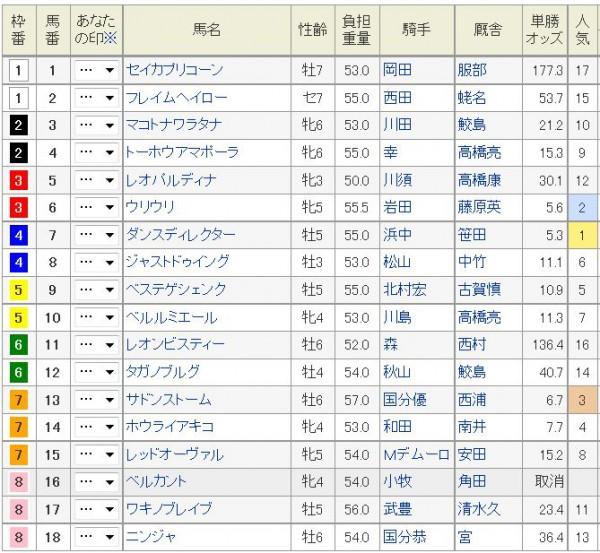 CBC賞2015枠順、オッズ
