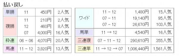 七夕賞2015払戻し