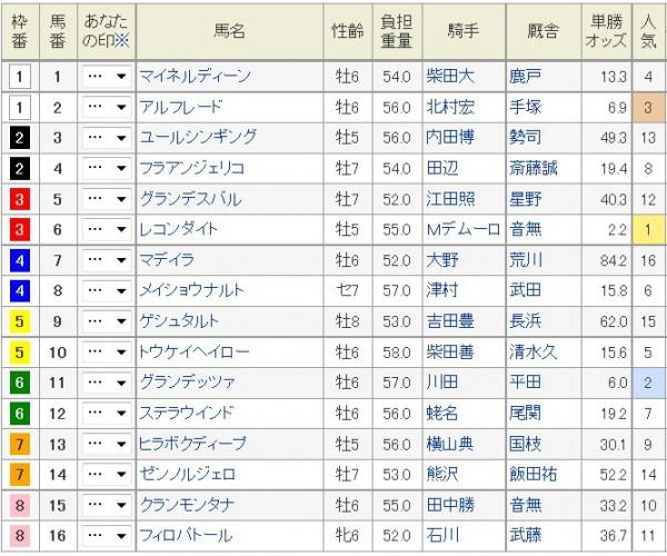 七夕賞2015枠順、土曜オッズ