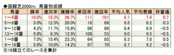 函館芝2000m枠番別成績