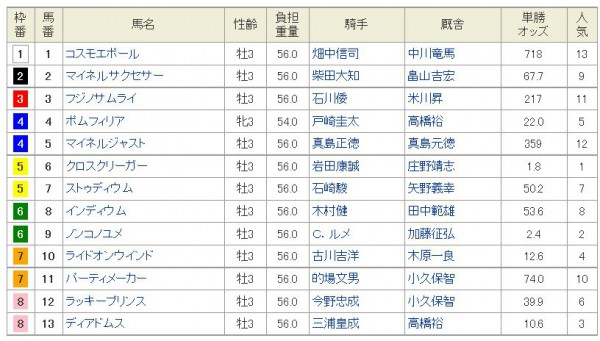 ジャパンダートダービー2015枠順、オッズ