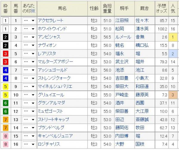ラジオNIKKEI賞2015枠順