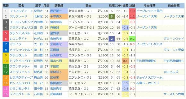 七夕賞2015外厩