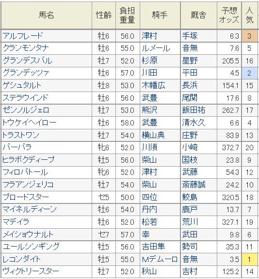 七夕賞2015予想オッズ、ハンデ