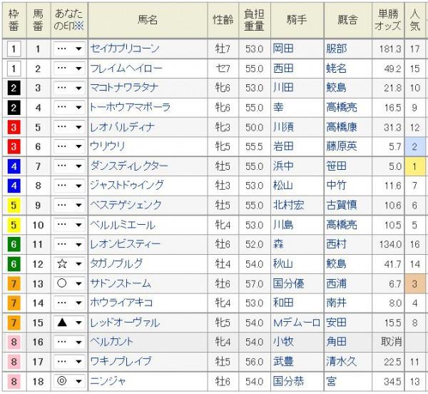 CBC賞2015浅次郎予想印