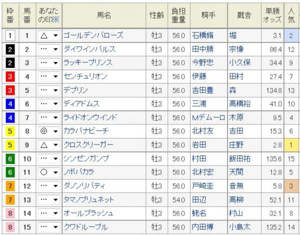 レパードS2015浅次郎予想印