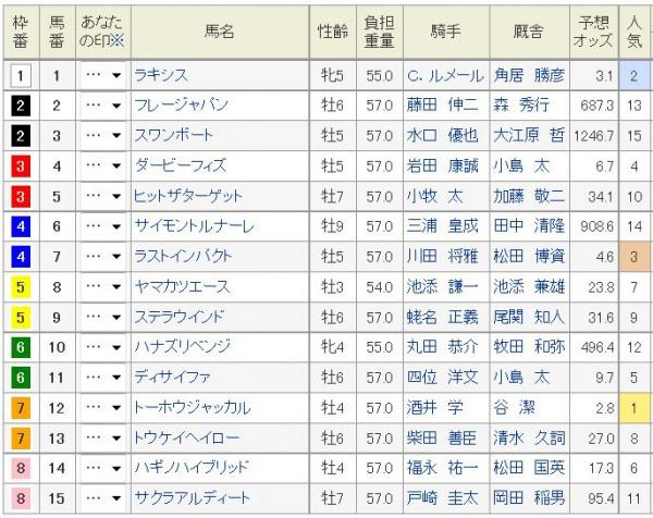 札幌記念2015枠順