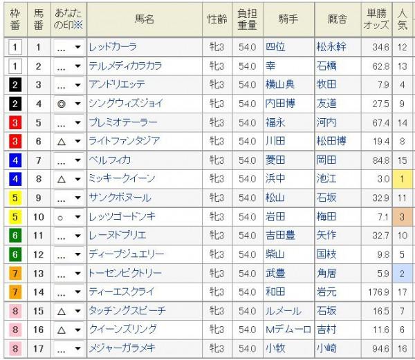 ローズS2015浅次郎予想印