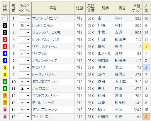 神戸新聞杯2015浅次郎予想印