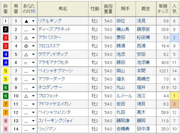 札幌2歳S2015浅次郎予想印