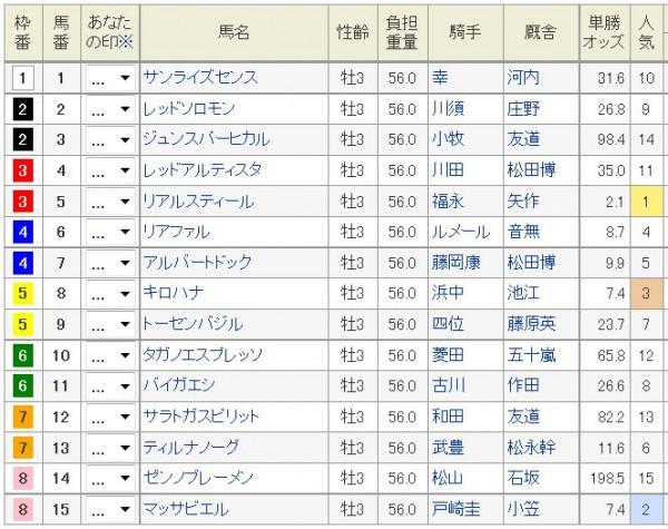 神戸新聞杯2015前日オッズ