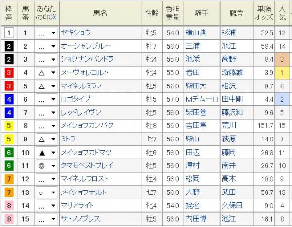 オールカマー2015浅次郎予想印