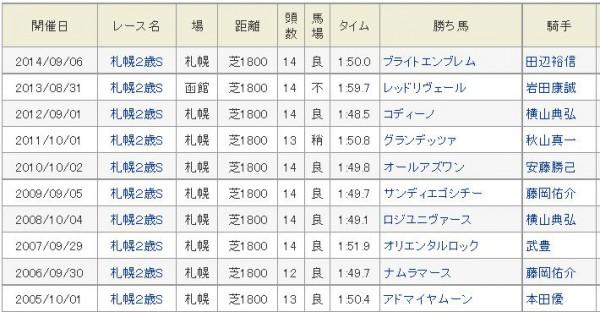 札幌2歳S過去10年勝ち馬