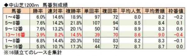 中山芝1200馬番別成績