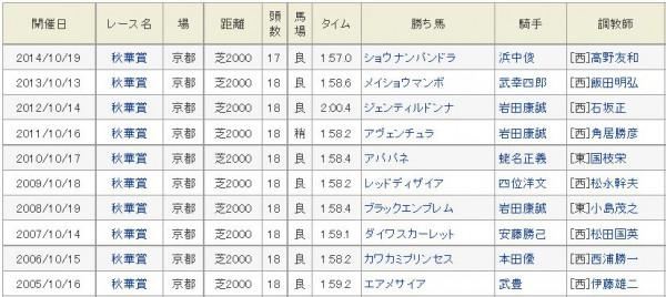 秋華賞過去10年勝ち馬