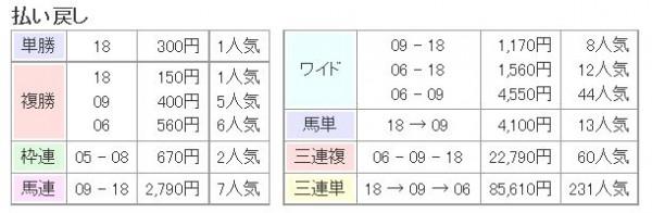 秋華賞2015払い戻し