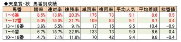天皇賞秋2015馬番別成績
