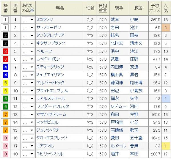 菊花賞2015枠順、馬番