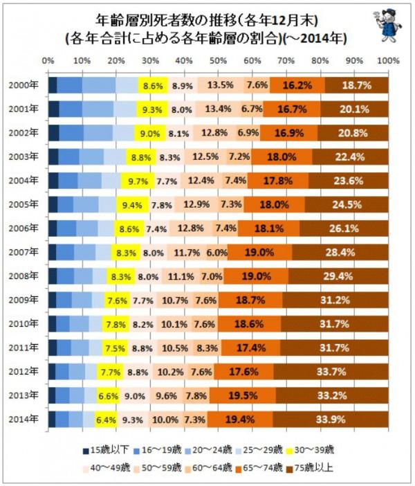 交通事故年齢層別死者数の推移グラフ